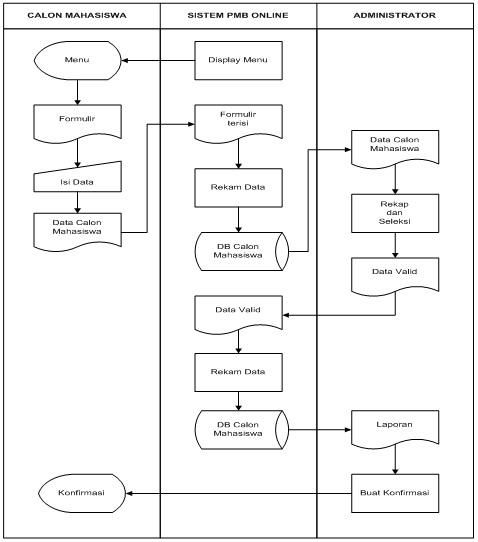 Achmad sungkawa mei 2016 312 diagram konteks sistem pmb online ccuart Gallery