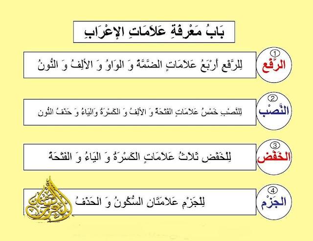 علامات الإعراب , علامات الرفع والنصب والخفض والجزم , شرح مبسط مع الأمثلة وتحميل pdf