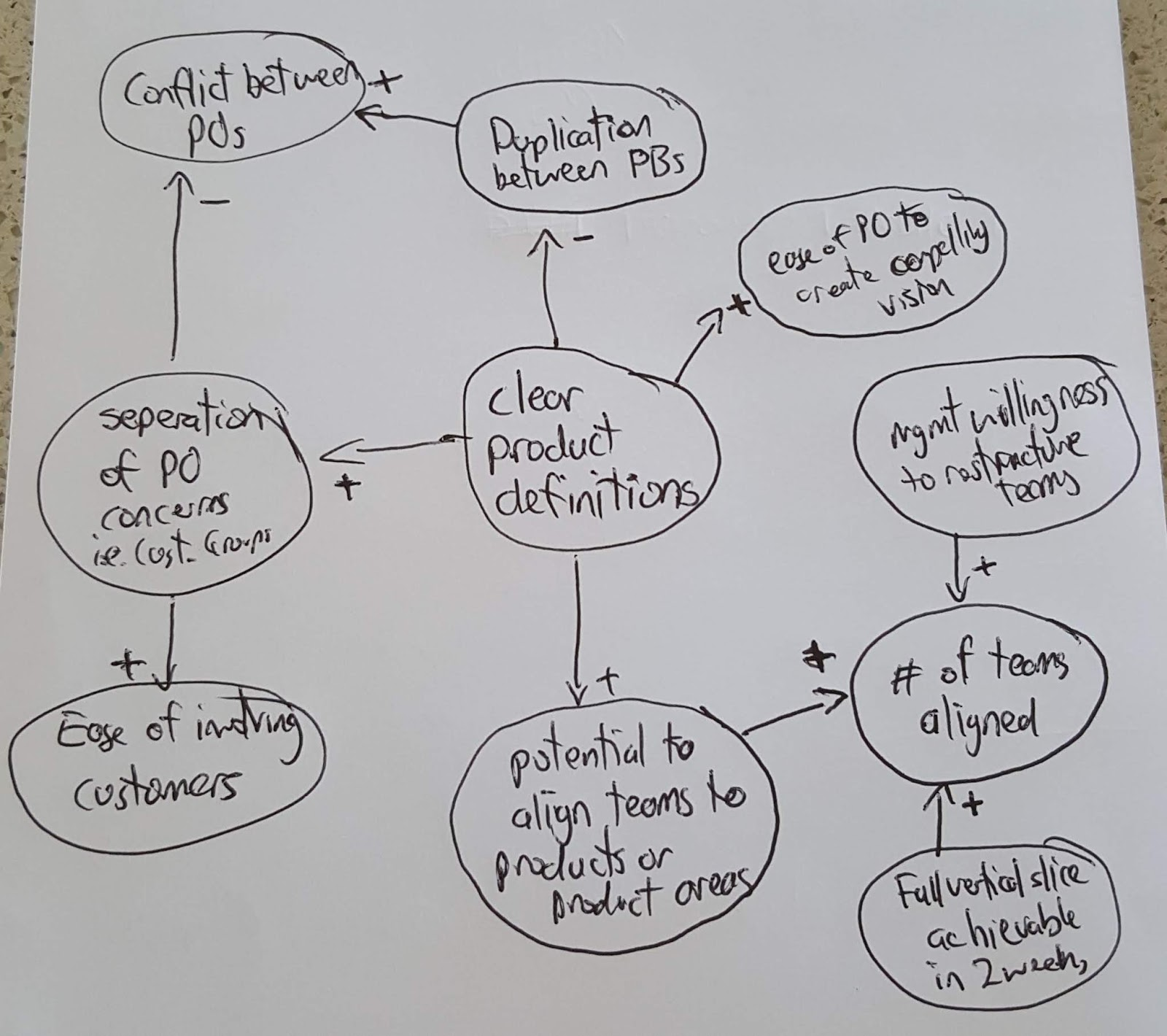 Journey to better 2018 which you often dont when you are creating a causal loop diagram in the first place i will need to test this outside of a training environment ccuart Image collections