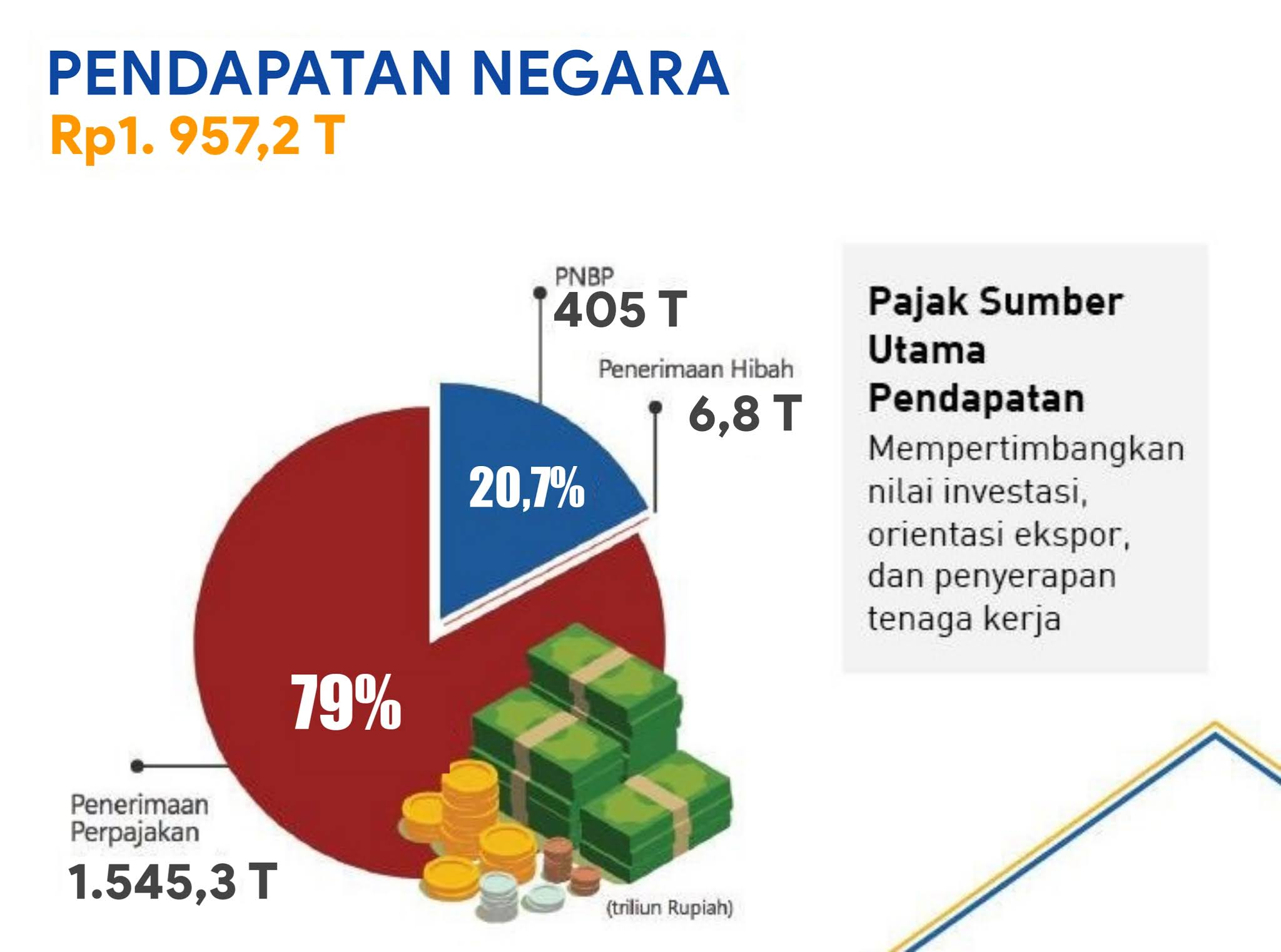 Realisasi Pendapatan Negara Indonesia 2019