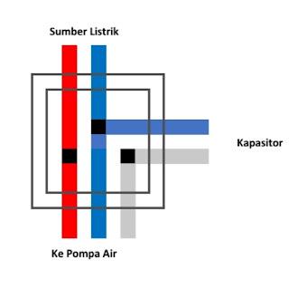 Cara Pasang Kapasitor Pompa Air Rumah yang Benar