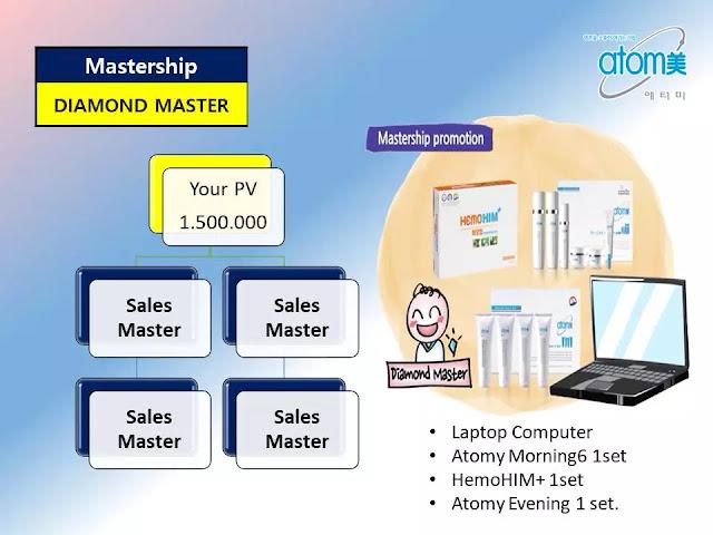 B. Mastership Promotion untuk Diamond Master