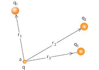 Gambar besar potensial listrik oleh beberapa muatan sumber