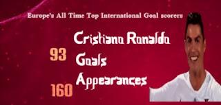 احصائيات عن البرتغالى رونالدو (الأهداف الدولية)