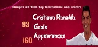 يويفا:رونالدو يتصدر قائمة أكثر لاعبي أوروبا تسجيلاً للأهداف الدولية