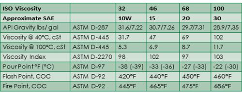 Bảng thông số kỹ thuật dầu thủy lực