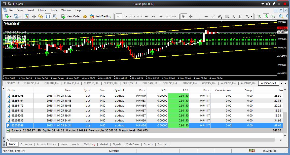 Apa yang Harus Dilakukan Ketika Rugi Dalam Trading Forex?