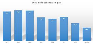 türkiyenin dış borcu kimlere 2019
