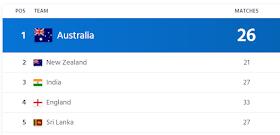 ICC Test Ranking: मैच नहीं खेला फिर भी भारत से छीन लिया नंबर -1 का ताज