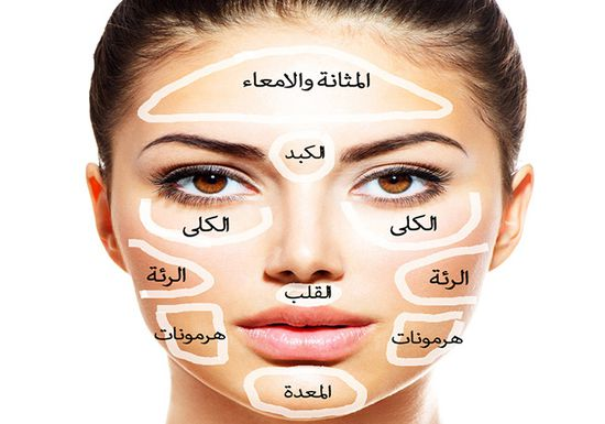 تعلم كيف يمكن أن يكشف وجهك عن مرض أي من أجزاء من جسمك ، و ماذا تفعل حيال ذلك