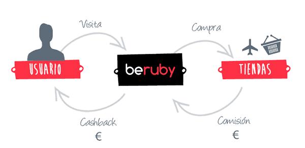 así funciona Beruby