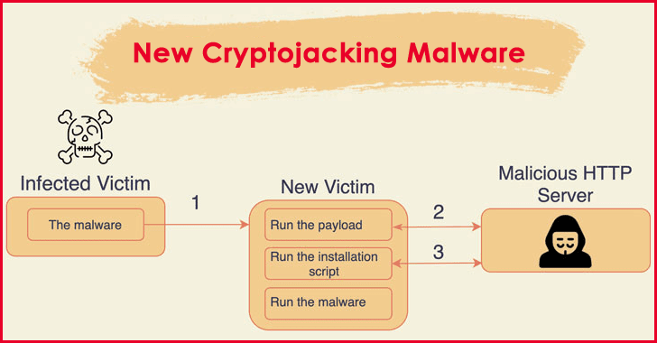 Beware!! New Cryptojacking Malware Attacking Apache, Oracle, Redis Servers