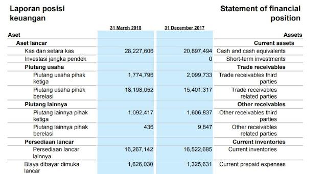 Memahami laporan Keuangan Emiten