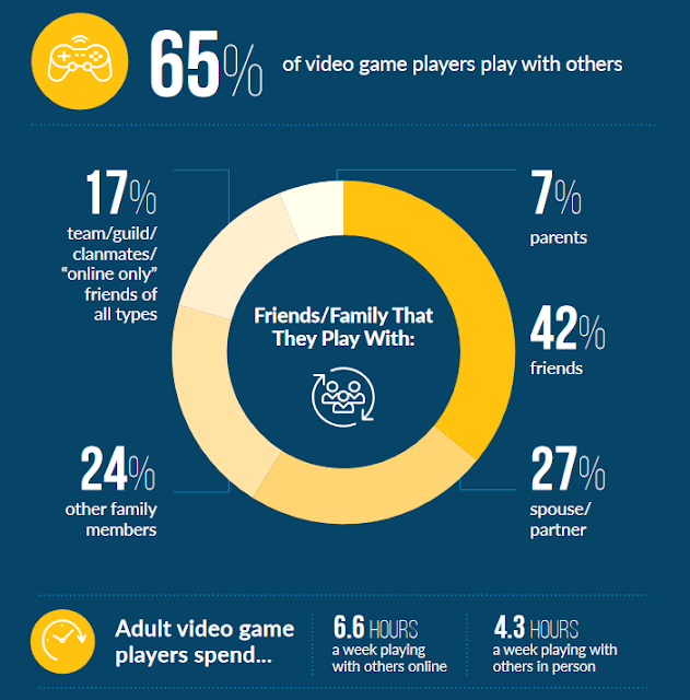 2020 Essential Facts about the video game industry local online multiplayer survey America