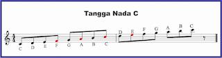 tangga nada c pada notasi balok