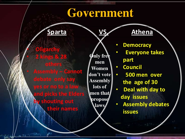 athens and sparta research paper Athens is better than sparta essay sample throughout greek history, there have been many interesting city-states two very important poleis are athens and sparta.