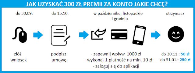 Terminarz promocji z premią 300 zł za konto w Santander Banku: wrzesień 2021 roku