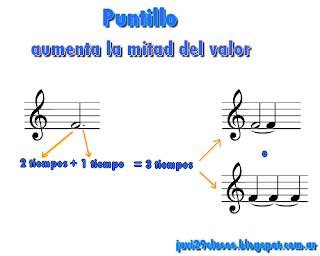 gráfico del puntillo en música, en la figura blanca, pentagrama