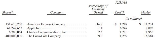 Investment von Coca Cola und American Express
