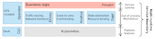 Multi-runtime microservices