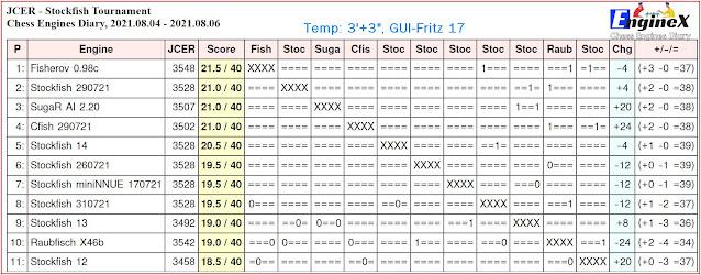 Chess Engines Diary - Tournaments 2021 - Page 11 2021.08.04.JCER.StockfishTournament