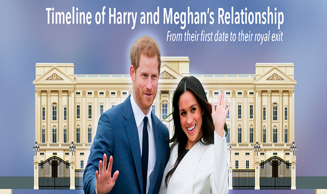 Timeline of Harry and Meghan's Relationship