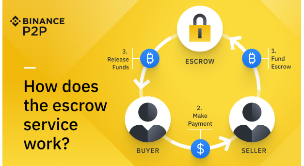 You can still withdraw your crypto funds into your account with Binance P2P
