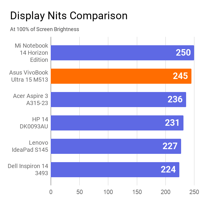 A chart on the comparison of display nits of this vivobook with other laptops.
