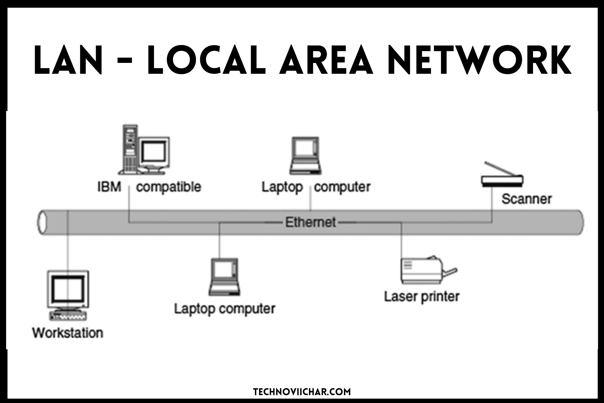 What_is_Computer_Network_in_Hindi