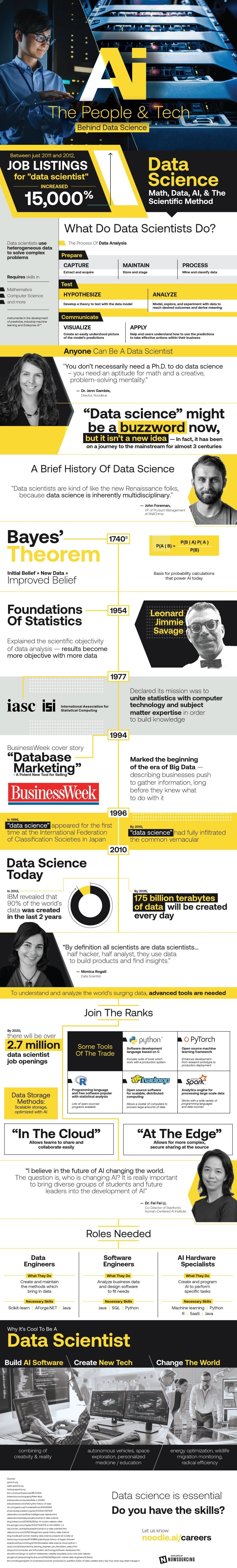 The Booming Field of Data Science #infographic