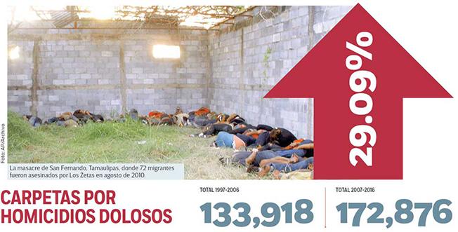 EN la DÉCADA SANGRIENTA, 48 MIL FUERON CALCINADOS, DESCUARTIZADOS, DEGOLLADOS o DISUELTOS en ÁCIDO