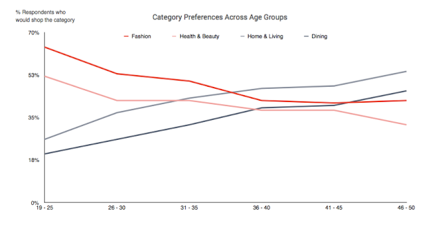 Category preference across age groups