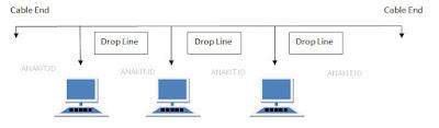 macam-macam topologi jaringan internet dan kelebihan dan kekurangan masing-masing topologi jaringan seperti topologi linier