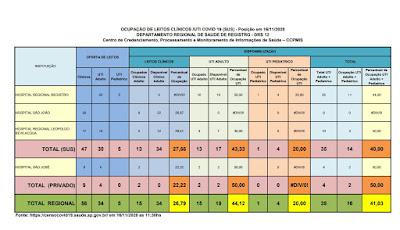 Clique na imagem e veja a taxa de ocupação dos Hospitais do Vale do Ribeira (16/11)