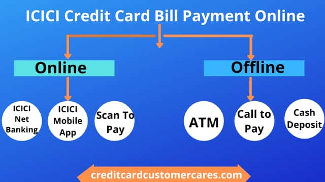 ICICI Credit Card Bill Payment Online