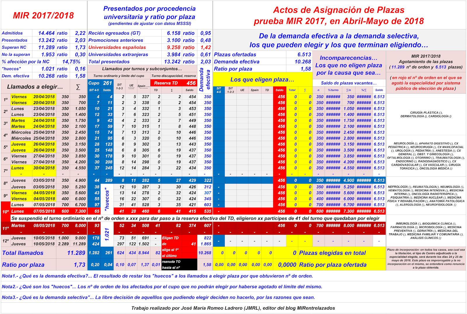 MIRentrelazados: Actos de Asignación de Plazas, MIR 2016/2017...