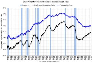 Employment Pop Ratio, participation and unemployment rates