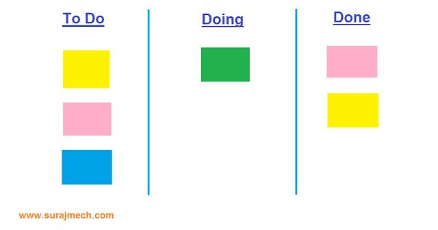 Kanban Board Model - Kanban Flow