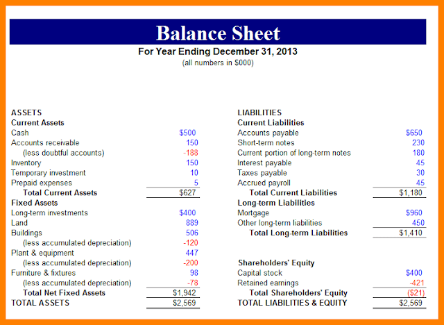 What Is Balance Sheet: Meaning, Format And All You Need To Know