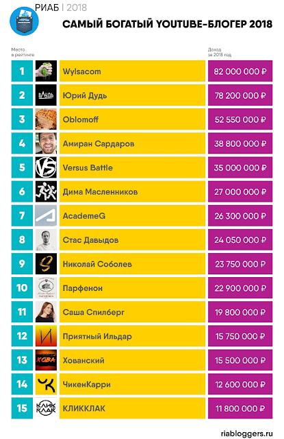 Фото  Топ-15 самых богатых блогеров из России