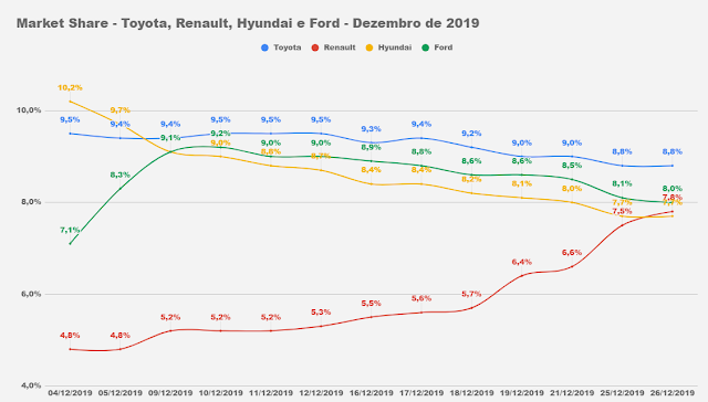 Toyota, Ford, Renault e Hyundai - market share - Brasil