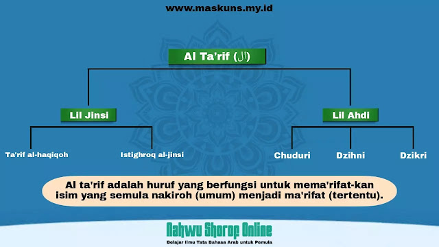 Al Ta'rif dalam Ilmu Nahwu