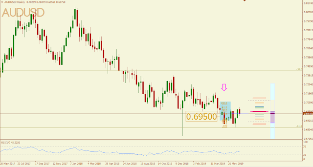 AUDUSD May 2019 outcome