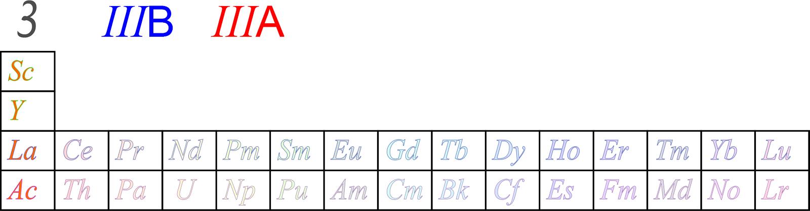 Ciencias de joseleg 3 estructura de la tabla periodica bloques y aunque el grupo no tiene un nombre trivial se lo puede llamar el grupo de las tierras raras ms el escandio y el itrio no poseen propiedades comunes urtaz Images
