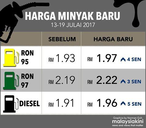 Harga Minyak Petrol Diesel Mingguan 13 Julai Hingga 19 Julai 2017