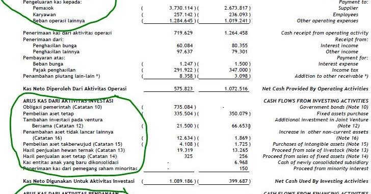 Contoh Laporan Cash Flow Perusahaan