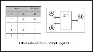 Tabel kebenaran dan simbol logika gerbang OR
