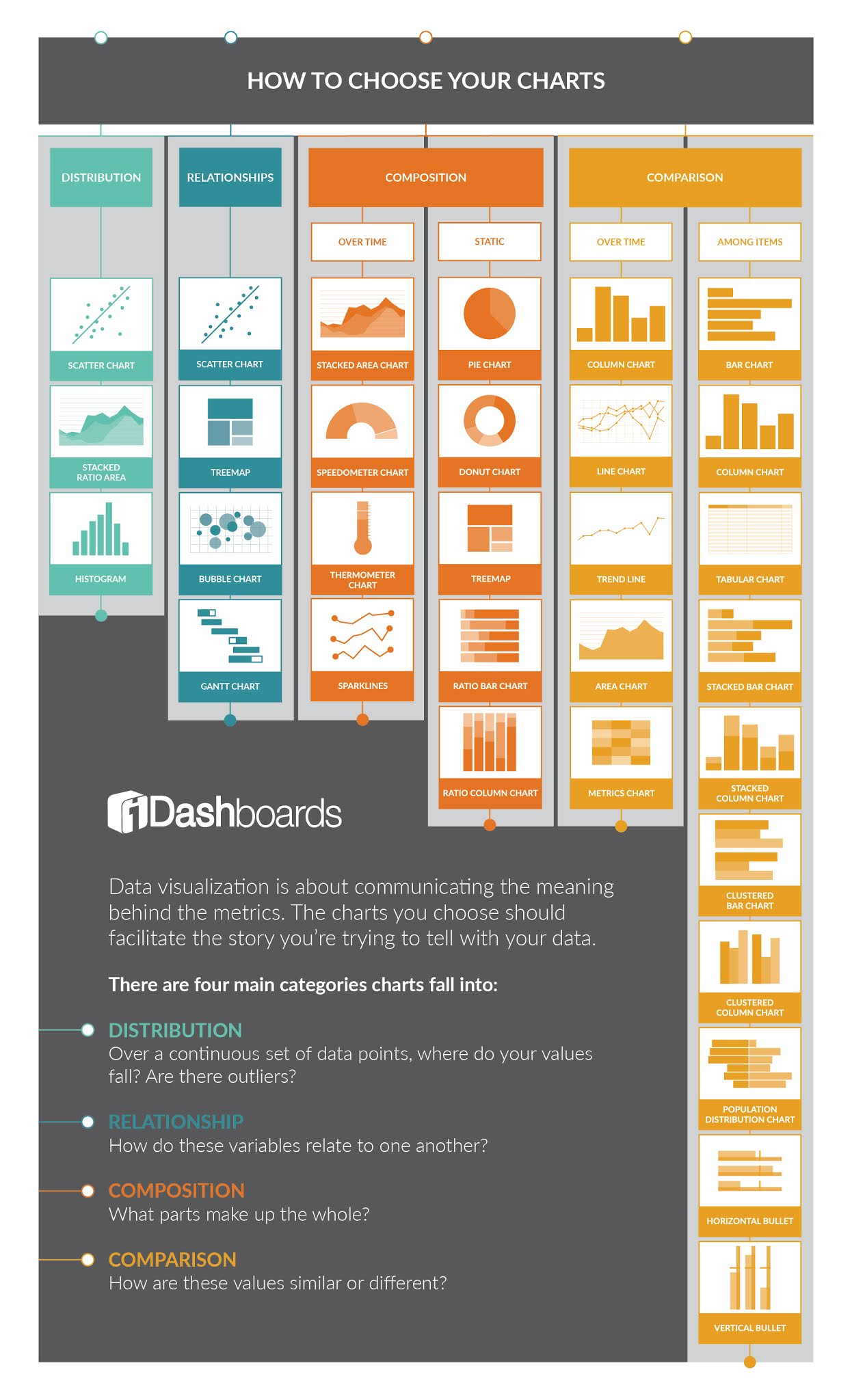 How to Choose Your Charts #infographic #Charts