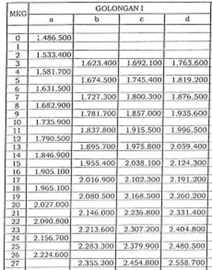 Gambar Daftar Gaji PNS Golongan I 2016