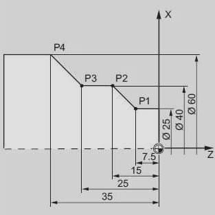 [CNC Programming Examples] G-Code G95 Feed Per Revolution